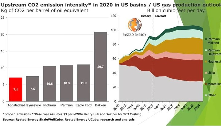 Rystad: A US gas boom is coming | Oil and Gas Investment Company